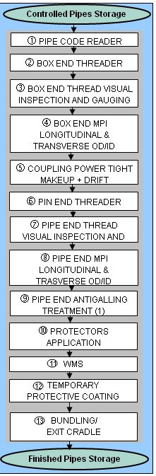 TUBING AND CASING-FIN-LINE-FLOWCHART