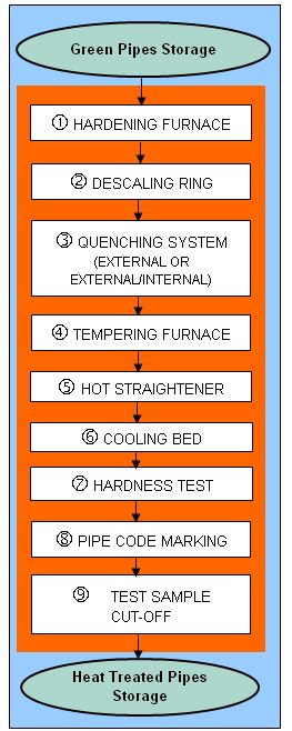 HEAT-TREATMENT-LINE-FLOWCHART