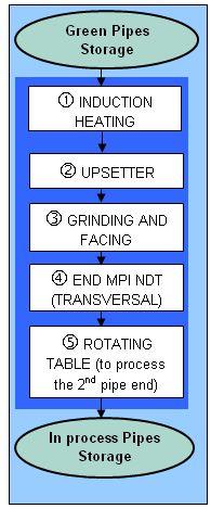 UPS-LINE-FLOWCHART